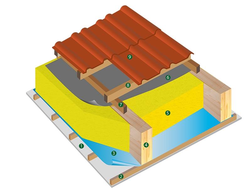 Aufbau Dach