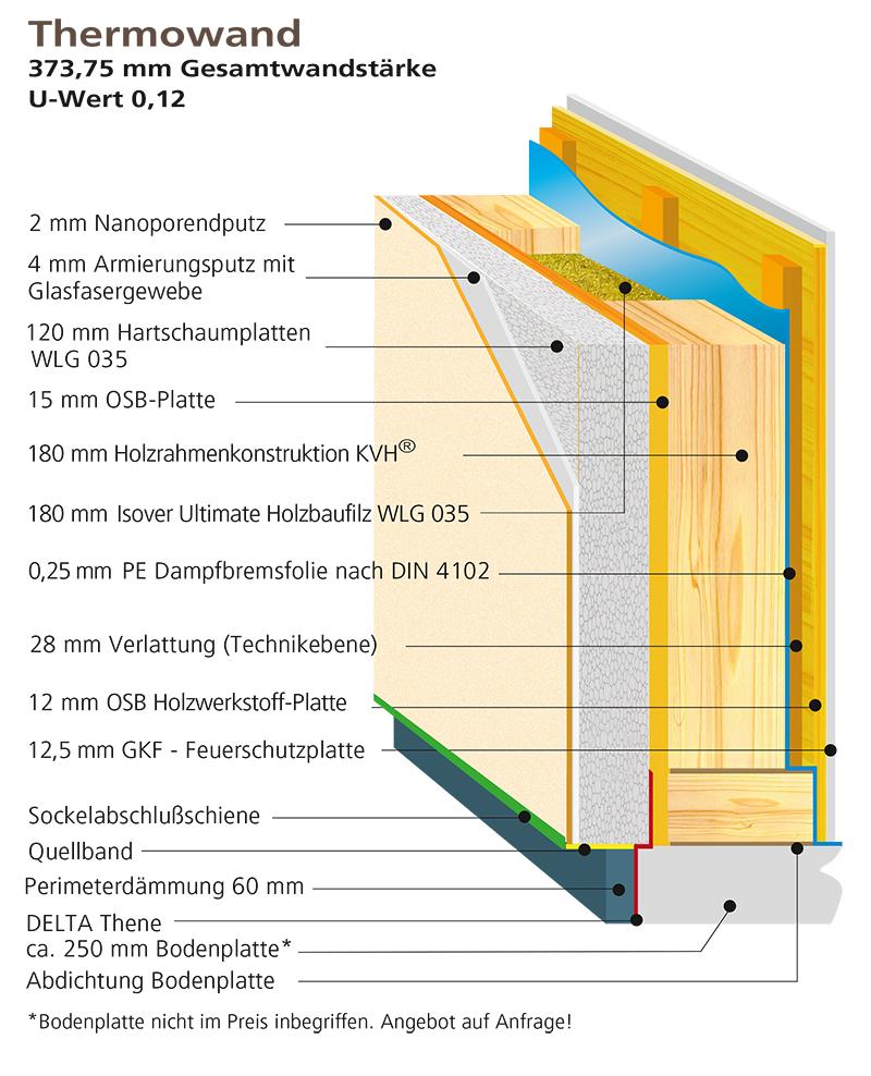 Thermowand Aufbau